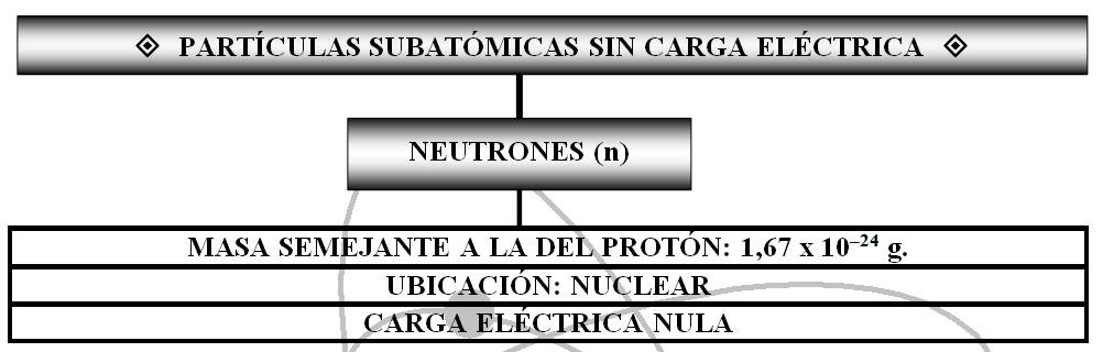 Estructura atómica: partículas subatómicas sin carga eléctrica (neutrones).