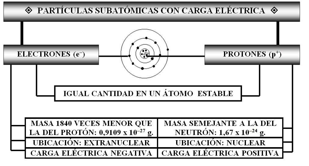 Estructura atómica: partículas subatómicas con carga eléctrica (protones y electrones).