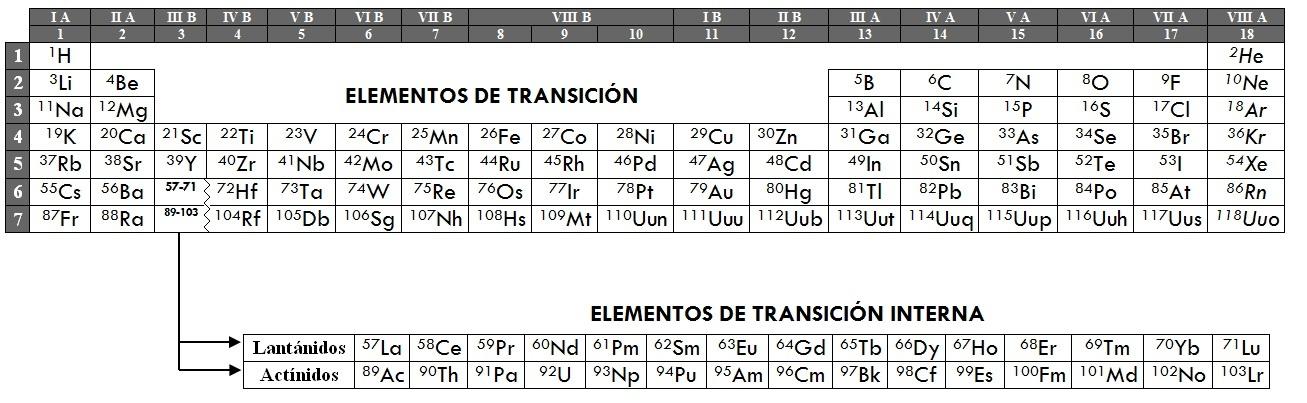 Tabla peridica de los elementos metales no metales gases nobles llamamos tabla peridica de los elementos a la que ordena a cada una de las unidades fundamentales de las sustancias segn sus propiedades qumicas y urtaz Images