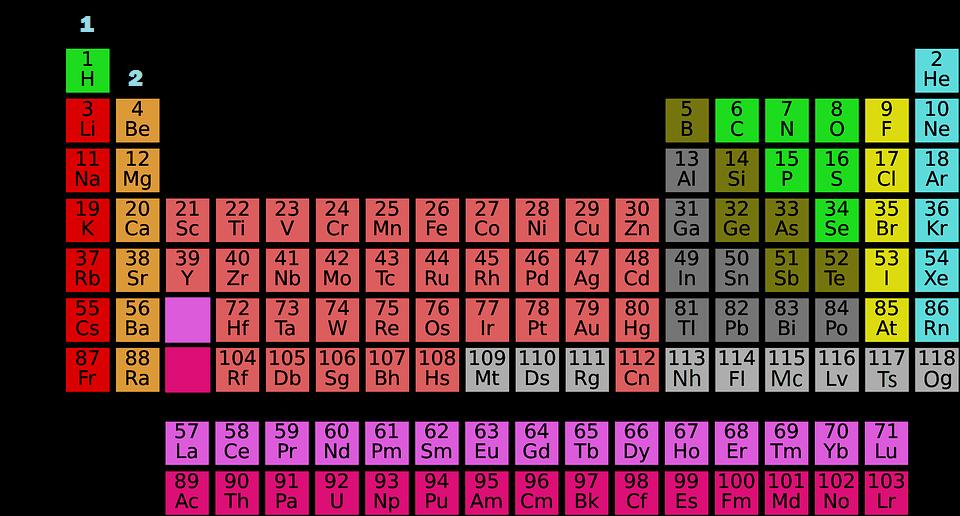 Estructura atómica: el número atómico en la tabla periódica.