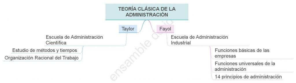 Enfoques de la Teoría Clásica de la Administración